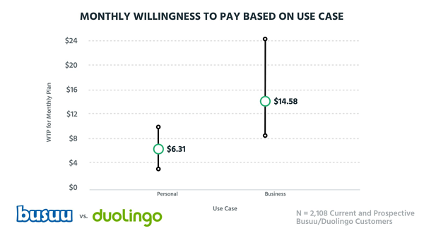 Monthly willingness to pay based on use case