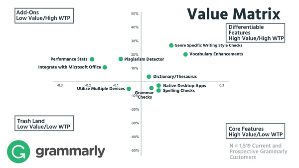 Value Matrix of Feature Preference and Willingness to Pay 2 (0;00;13;21).jpg Grammarly willingness to pay based on relative feature value.