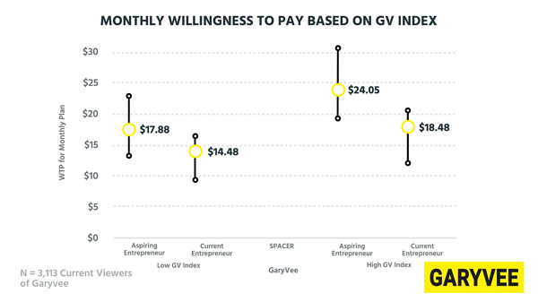 Monthly willingness to pay based on GV index