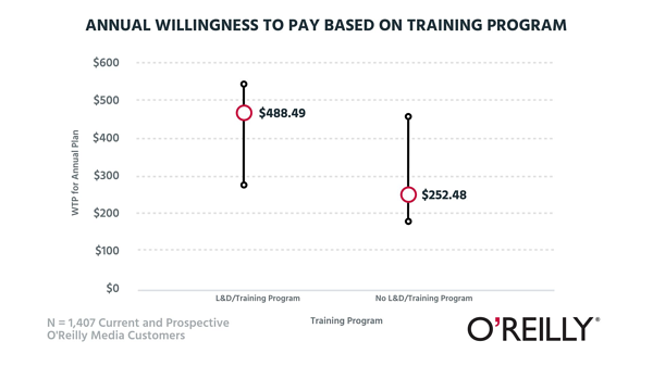 Annual willingness to pay based on training program