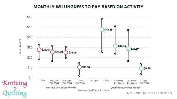 Monthly willingness to pay based on activity