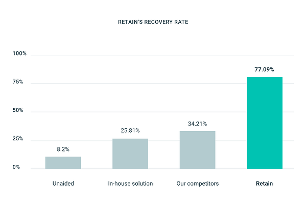 Retain recovery rate