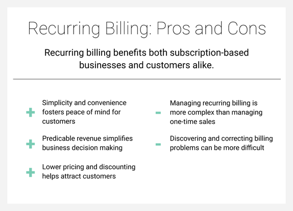 Recurring billing benefits both subscription-based businesses and customers alike, but there are some drawbacks.