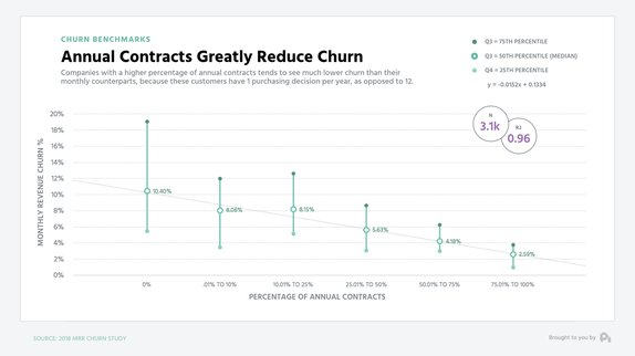 Annual contracts greatly reduce churn.