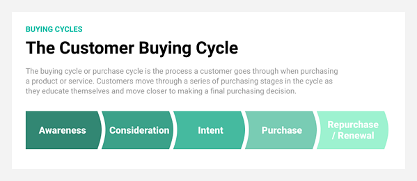 An overview of the customer buying cycle