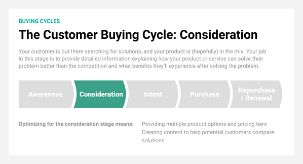 Consideration is the second stage in the customer buying cycle