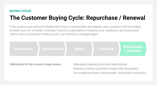 Renewal or repurchase is the final stage in the customer buying cycle