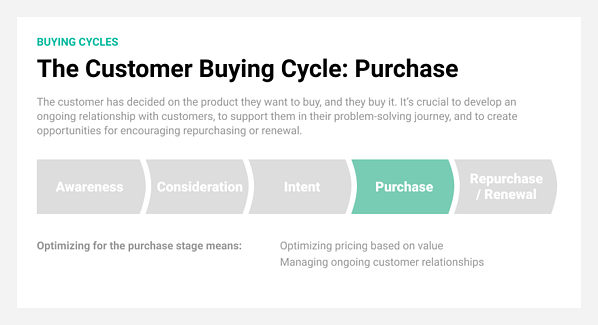 Purchase is the fourth stage in the customer buying cycle