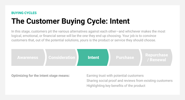 Intent is the third stage in the customer buying cycle