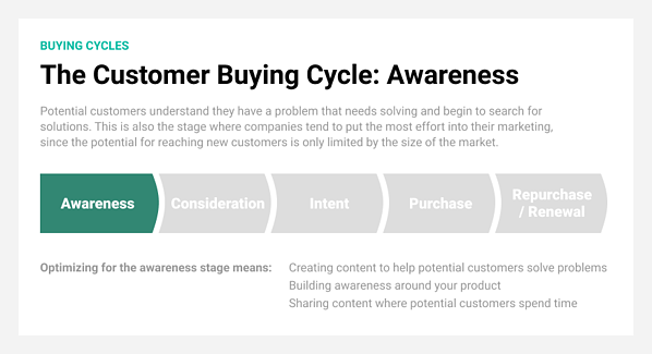 Awareness is the first stage in the customer buying cycle