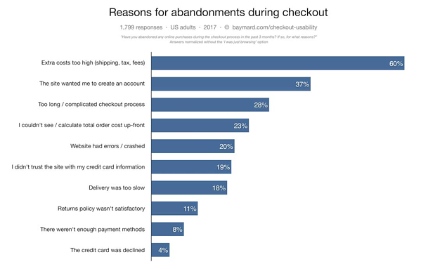 Pricing discrepancies and extra costs were the primary cause of abandoned carts for 60% of respondents in a 2017 survey from Baymard.