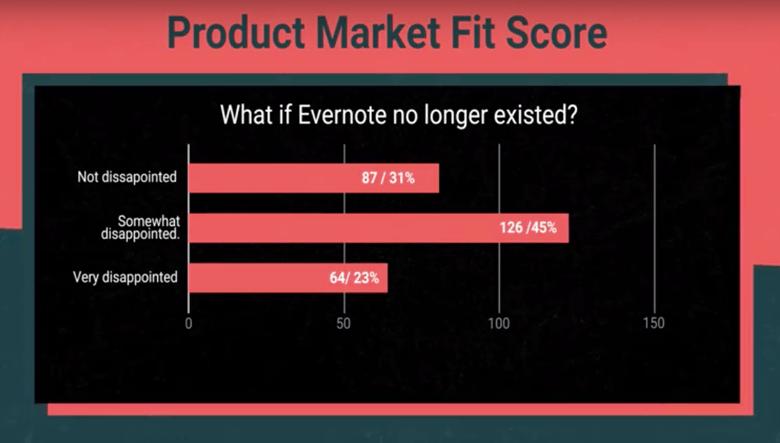 Product market fit score