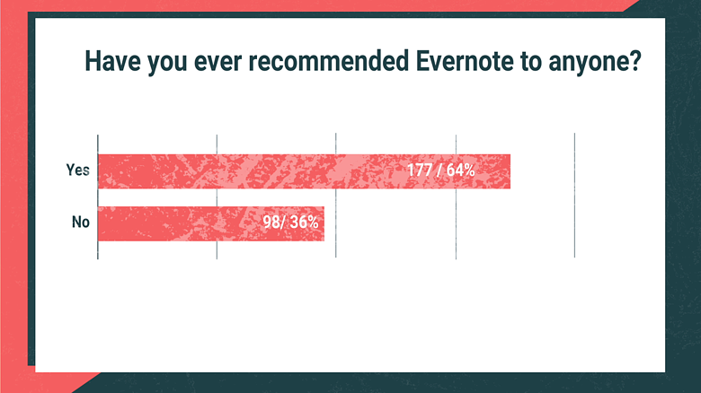 Have you ever recommended Evernote to anyone?