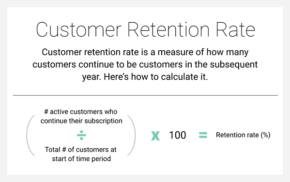 The formula for calculating customer retention rate.