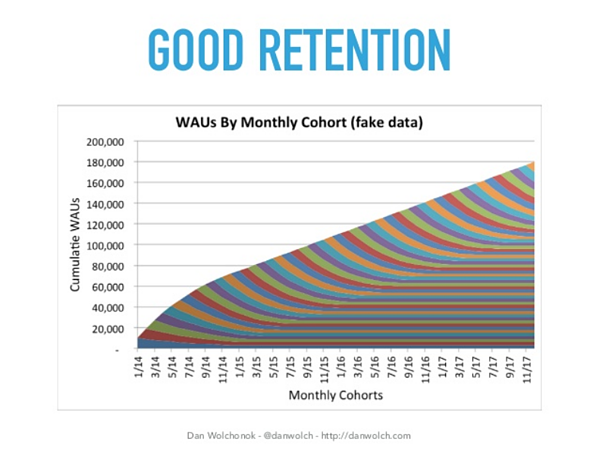 Good customer retention leads to exponential customer growth over time.