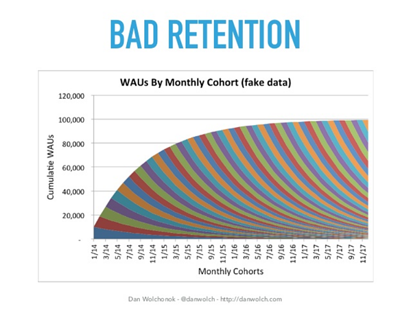 Bad customer retention can stagnate your SaaS growth and drive your acquisition costs through the roof.