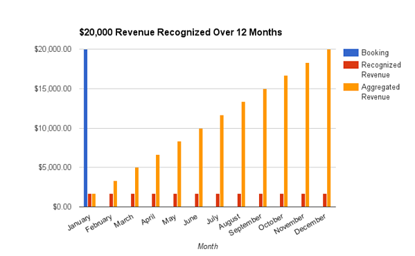 Even though the booking for the entire year is received upfront, revenue is recognized equally across the 12-month period.
