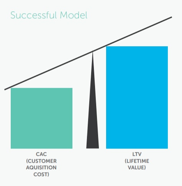 SaaS companies need to ensure LTV is substantially higher than CAC.