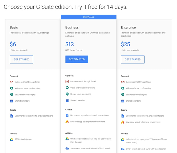 G Suite's feature-based SaaS pricing strategy aligns perfectly with their customers' willingness to pay.