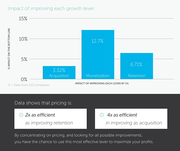 Monetization is 4x more efficient than acquisition in improving growth.