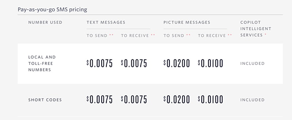 An example of Twilio's usage-based SaaS pricing model.