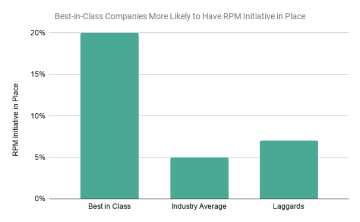 Best-in-Class Companies More Likely to Have RPM Initiative in Place.png