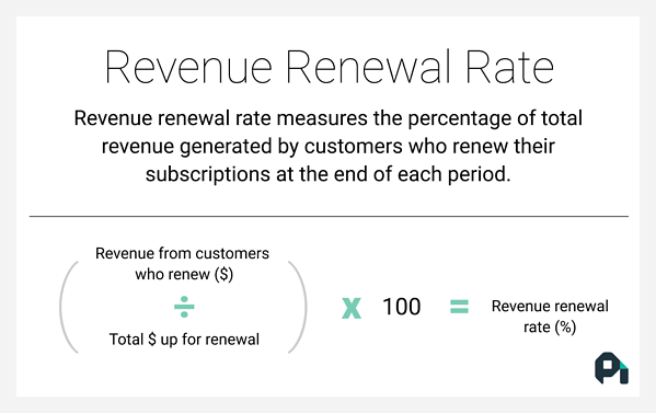 The formula for calculating revenue renewal rate.