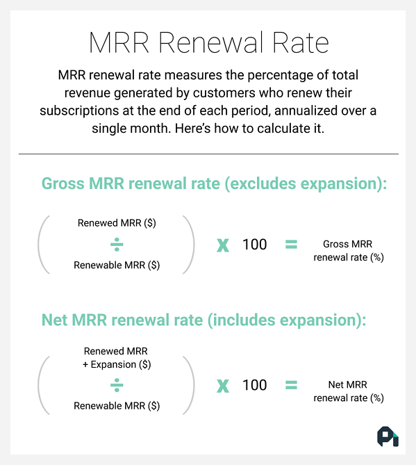 The formulas for gross MRR renewal rate and net MRR renewal rate.