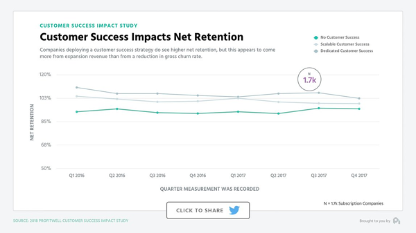 Customer success has a positive impact on customer renewal rates.