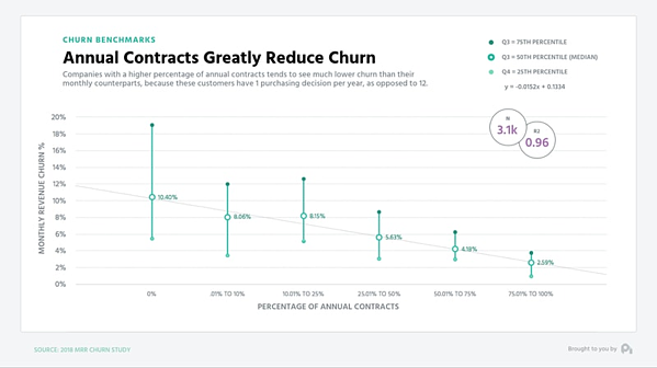 A pricing objective that maximizes contract length can greatly reduce churn.