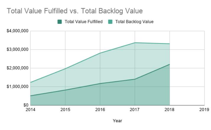 Total Value Fulfilled vs. Total Backlog Value.png