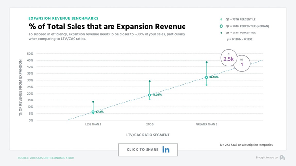 Expansion revenue accounts for over 30% of total sales for top SaaS companies.