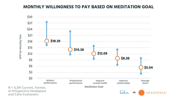 You should always scale your pricing according to customers' willingness to pay.