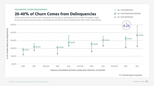 Churn from delinquencies graph