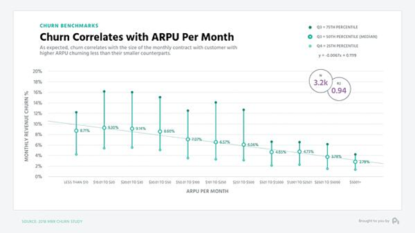 Average monthly churn correlates with ARPU.