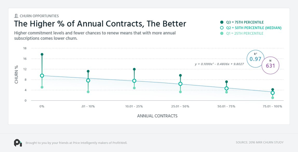 Offering longer contracts can help lower average churn rates.