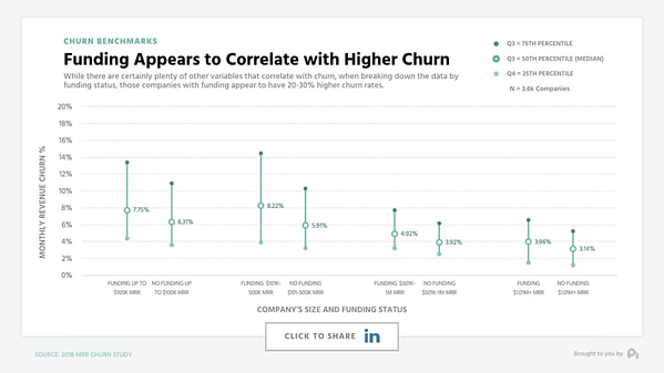 Venture-funded companies experience higher average churn than bootstrapped companies.