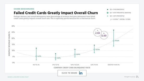 Payment failures contribute to 20-40% of your average churn rate.
