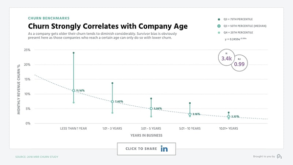 Average churn rates decrease as companies grow older.