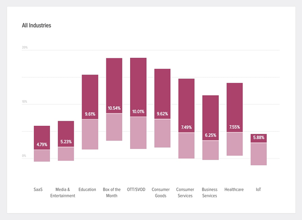 Average churn rate by industry.