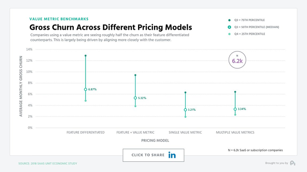 Value-based pricing can help lower your churn rate.