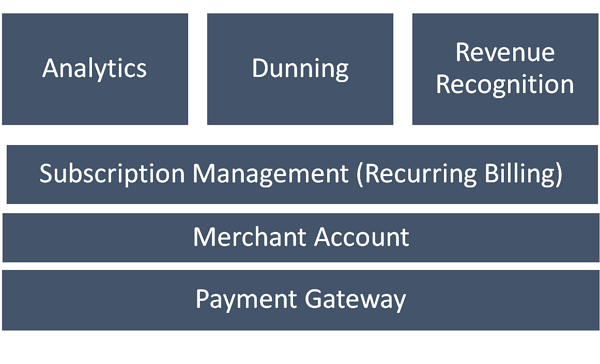The six core components of a subscription billing platform.