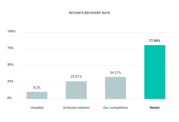 ProfitWell Retain can recover up to 77% of lost revenue.