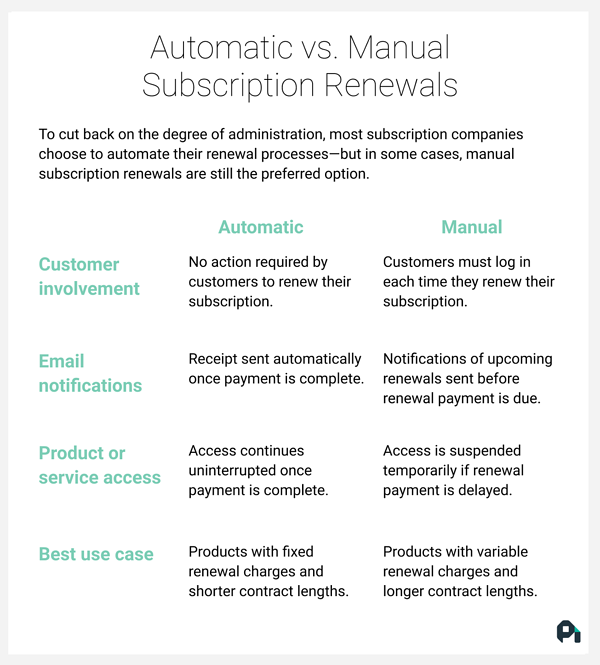 An overview of automatic versus manual subscription renewals.