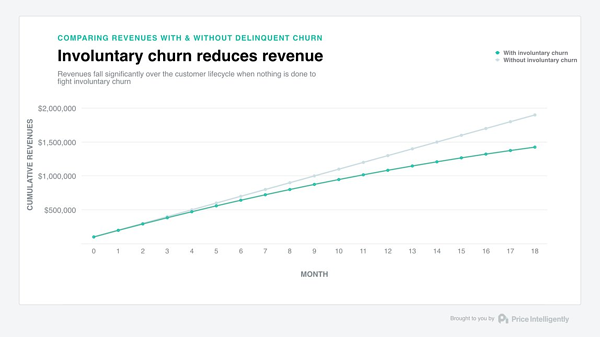 Involuntary churn eats into your subscription revenue over time.