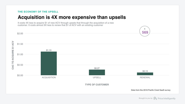 Acquiring new customers is 4x more expensive than upselling existing subscribers.