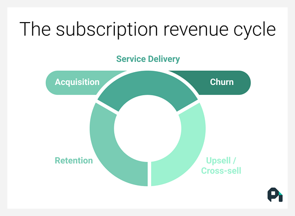 The subscription revenue cycle.