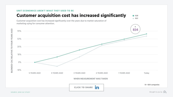 Freemium plans can help offset rising acquisition costs for subscription companies.