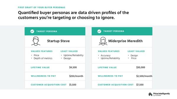 Quantified buyer personas