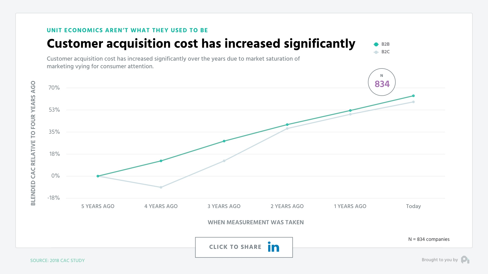 customer acquisition costs increasing